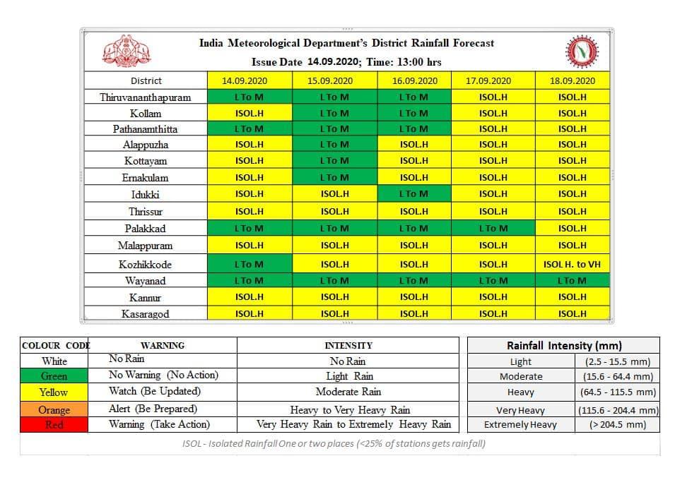 kerala weather - Kerala9.com